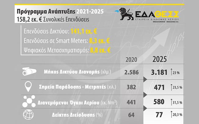 Πρόγραμμα Ανάπτυξης 2021- 2025 της ΕΔΑ ΘΕΣΣ ύψους 158,2 εκ. €