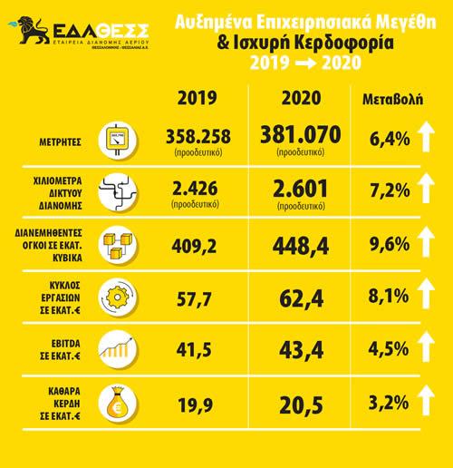 Ισχυρά αποτελέσματα της ΕΔΑ ΘΕΣΣ για το 2020 με αυξημένα κέρδη κατά 3,2%